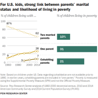 31% of children living in single-parent households were living below the poverty line