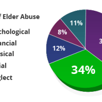 FINANCIAL ELDER ABUSE IN ORANGE COUNTY ON THE RISE