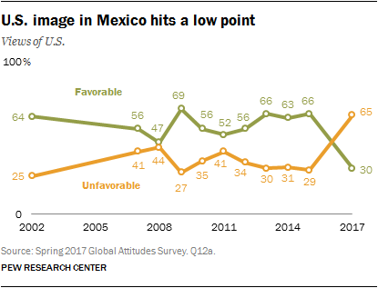 u-s-image-in-mexico-hits-a-low-point