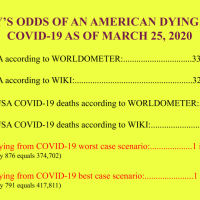 Today's Odds of Dying of COVID-19 are  1 in 374,702